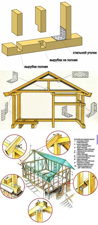 Совместная работа конструкций каркаса и стен