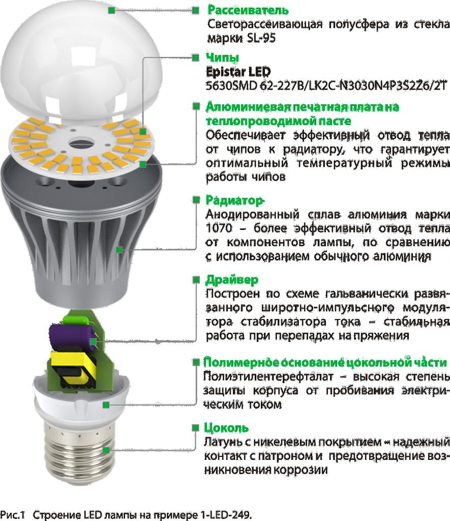 LED lampe sa E14 utičnicom: karakteristike, primena. Lampa E14 LED: glavne karakteristike 39